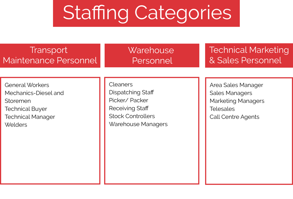 Staffing-categories-1