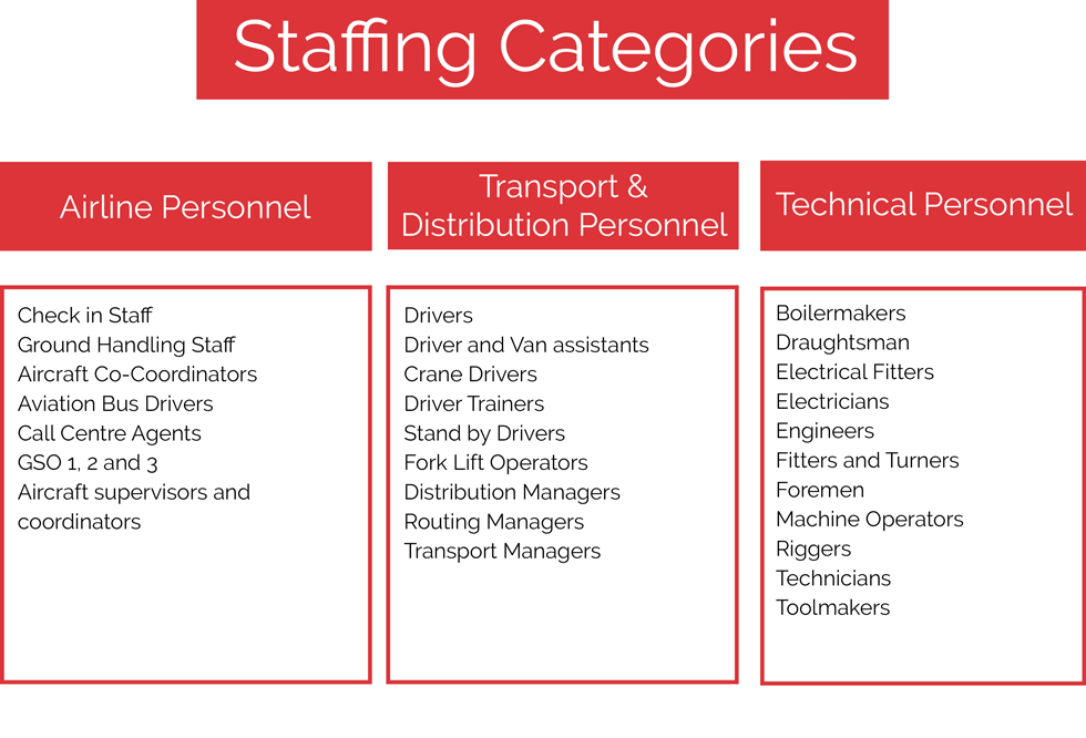 Staffing-categories